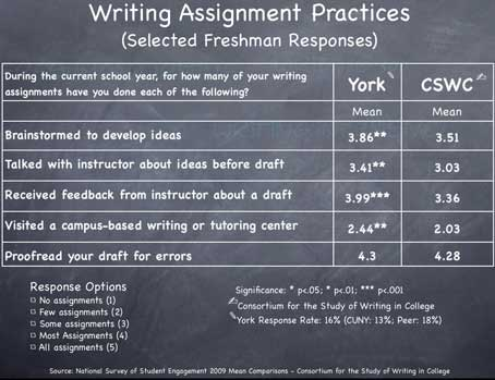 Writing Assignment Mean Scores